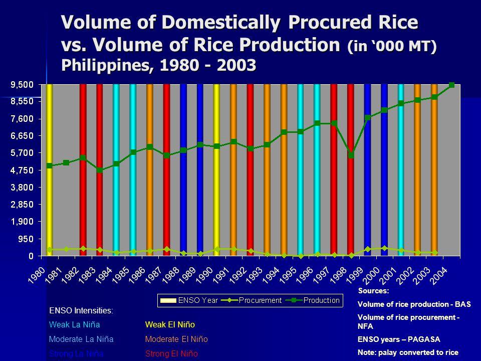 ENSO Intensities: Weak La NiñaWeak El Niño Moderate La NiñaModerate El Niño Strong La NiñaStrong El Niño Sources: Volume of rice production - BAS Volume of rice procurement - NFA ENSO years – PAGASA Note: palay converted to rice Volume of Domestically Procured Rice vs.