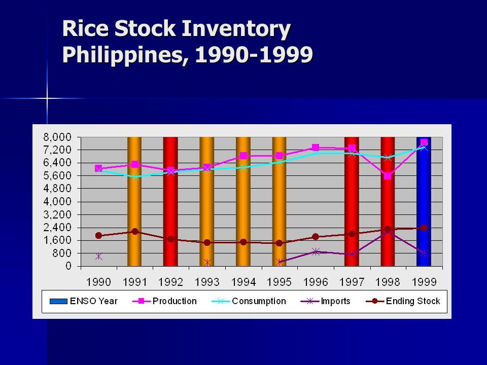 Rice Stock Inventory Philippines, 1990-1999