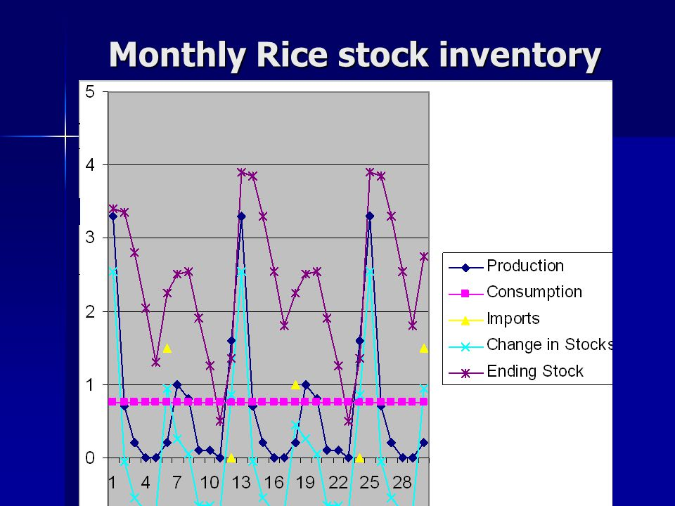 Monthly Rice stock inventory