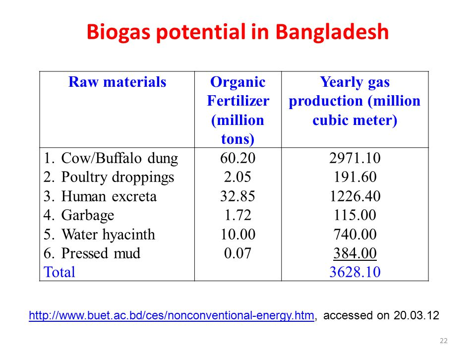 Biogas potential in Bangladesh Raw materialsOrganic Fertilizer (million tons) Yearly gas production (million cubic meter) 1.Cow/Buffalo dung 2.Poultry droppings 3.Human excreta 4.Garbage 5.Water hyacinth 6.Pressed mud Total 60.20 2.05 32.85 1.72 10.00 0.07 2971.10 191.60 1226.40 115.00 740.00 384.00 3628.10 http://www.buet.ac.bd/ces/nonconventional-energy.htmhttp://www.buet.ac.bd/ces/nonconventional-energy.htm, accessed on 20.03.12 22