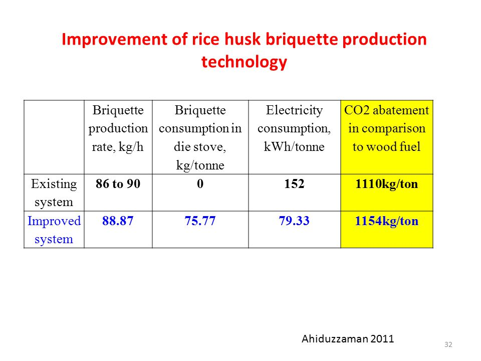 Improvement of rice husk briquette production technology Briquette production rate, kg/h Briquette consumption in die stove, kg/tonne Electricity consumption, kWh/tonne CO2 abatement in comparison to wood fuel Existing system 86 to 9001521110kg/ton Improved system 88.8775.7779.331154kg/ton 32 Ahiduzzaman 2011