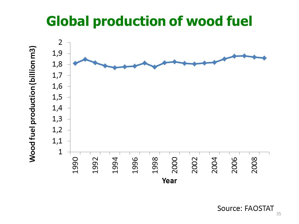 Global production of wood fuel Source: FAOSTAT 35