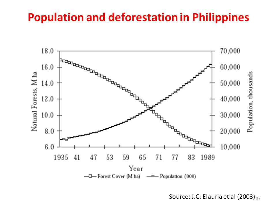 Population and deforestation in Philippines Source: J.C. Elauria et al (2003) 37