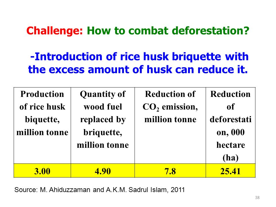 Challenge: How to combat deforestation? -Introduction of rice husk briquette with the excess amount of husk can reduce it. Production of rice husk biq