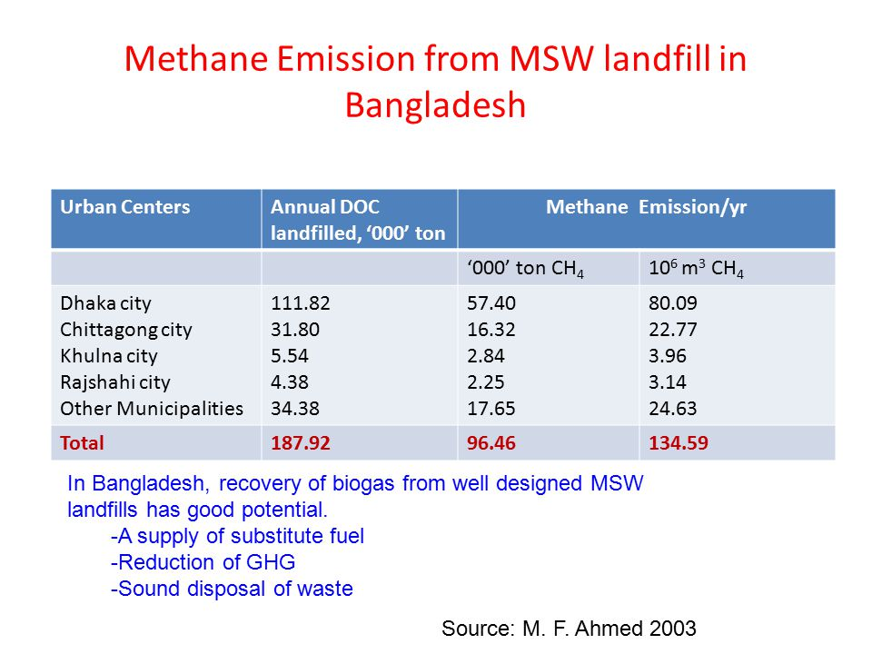 Methane Emission from MSW landfill in Bangladesh Urban CentersAnnual DOC landfilled, '000' ton Methane Emission/yr '000' ton CH 4 10 6 m 3 CH 4 Dhaka city Chittagong city Khulna city Rajshahi city Other Municipalities 111.82 31.80 5.54 4.38 34.38 57.40 16.32 2.84 2.25 17.65 80.09 22.77 3.96 3.14 24.63 Total187.9296.46134.59 Source: M.