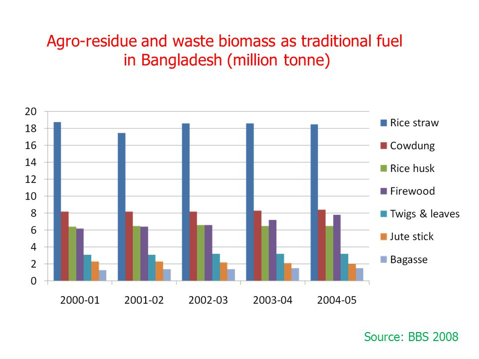 Agro-residue and waste biomass as traditional fuel in Bangladesh (million tonne) Source: BBS 2008