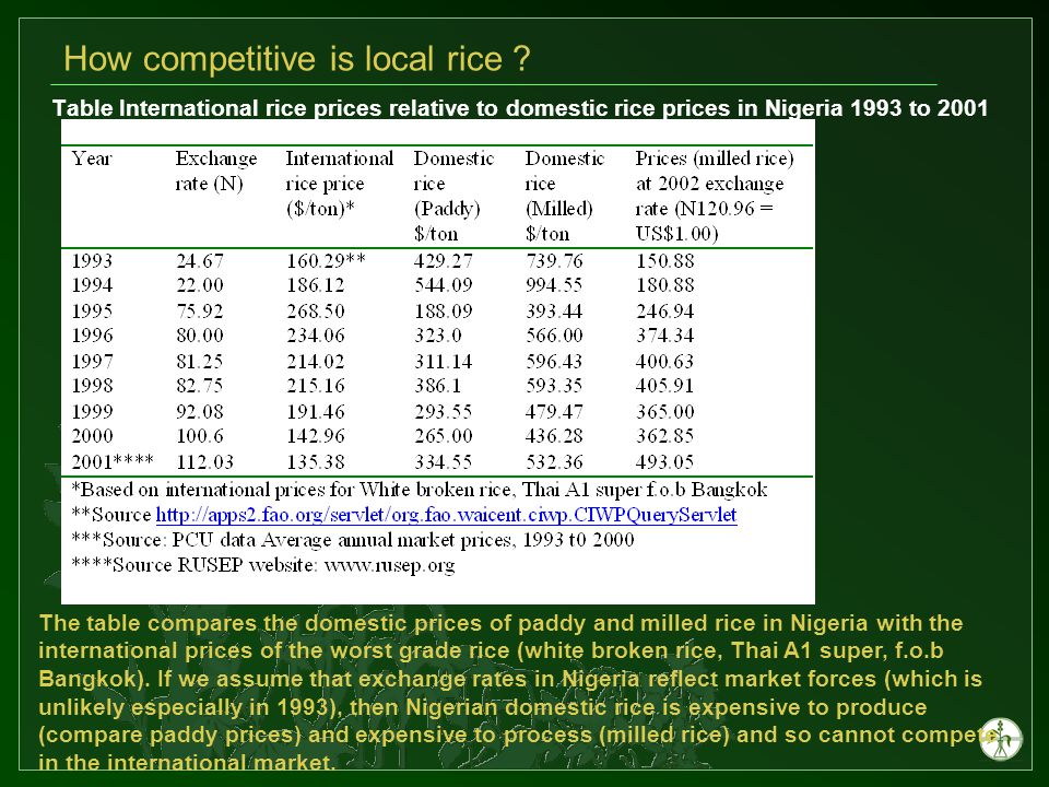Table International rice prices relative to domestic rice prices in Nigeria 1993 to 2001 How competitive is local rice .