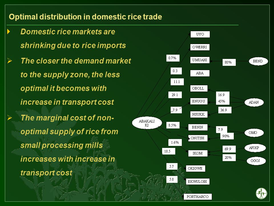 Optimal distribution in domestic rice trade  Domestic rice markets are shrinking due to rice imports  The closer the demand market to the supply zone, the less optimal it becomes with increase in transport cost  The marginal cost of non- optimal supply of rice from small processing mills increases with increase in transport cost