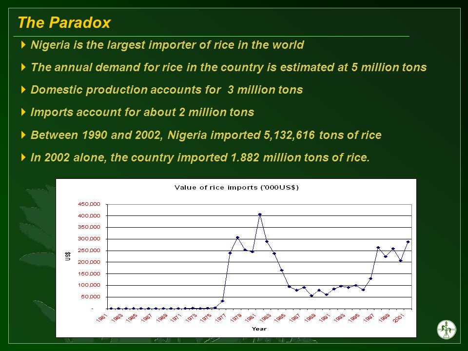 The Paradox  Nigeria is the largest importer of rice in the world  The annual demand for rice in the country is estimated at 5 million tons  Domestic production accounts for 3 million tons  Imports account for about 2 million tons  Between 1990 and 2002, Nigeria imported 5,132,616 tons of rice  In 2002 alone, the country imported 1.882 million tons of rice.