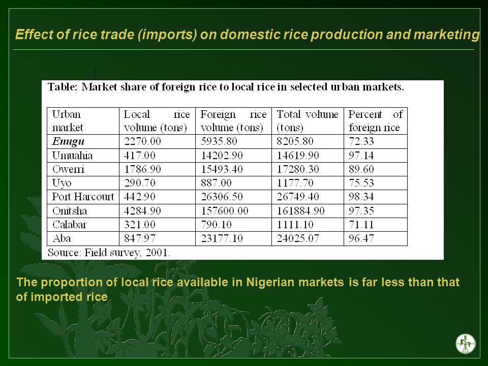 Effect of rice trade (imports) on domestic rice production and marketing The small rice processing mills are the most dominant in Nigeria Low effective capacity utilisation in small rice mills Three types of rice processing mills Traditional/hand Small rice mills Large rice mills
