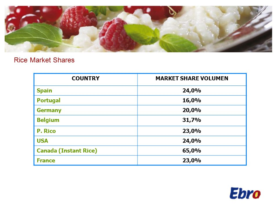 Rice Market Shares COUNTRYMARKET SHARE VOLUMEN Spain24,0% Portugal16,0% Germany20,0% Belgium31,7% P.