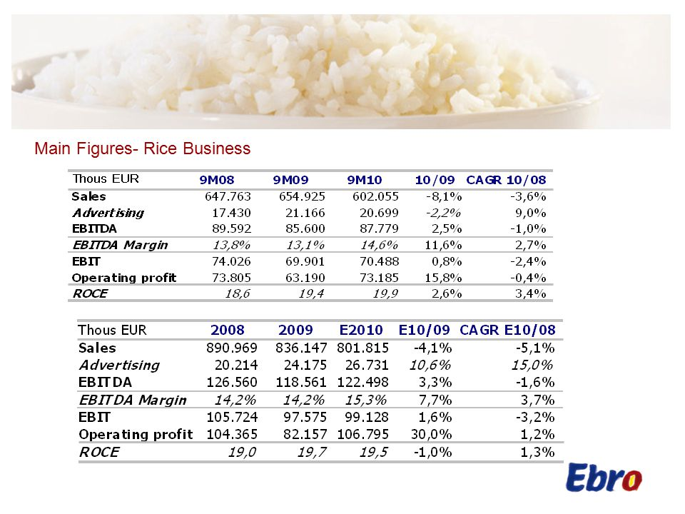 Main Figures- Rice Business  RICE