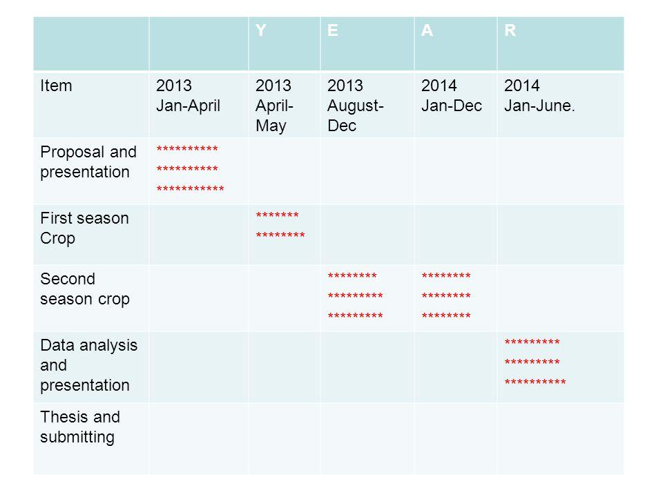 YEAR Item2013 Jan-April 2013 April- May 2013 August- Dec 2014 Jan-Dec 2014 Jan-June. Proposal and presentation ********** *********** First season Cro
