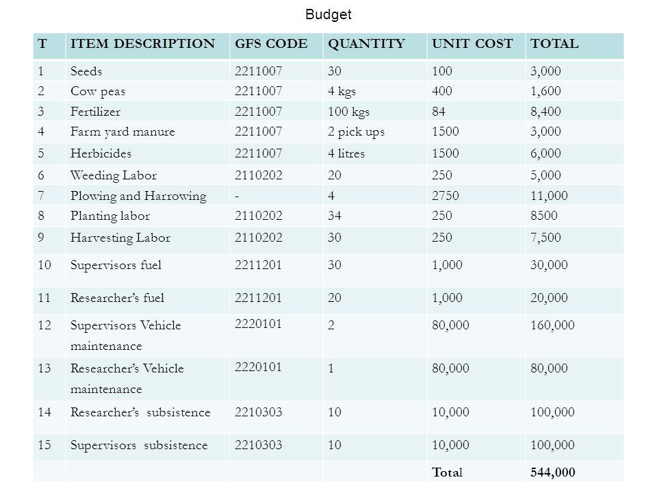 Budget TITEM DESCRIPTIONGFS CODEQUANTITYUNIT COSTTOTAL 1Seeds2211007301003,000 2Cow peas22110074 kgs4001,600 3Fertilizer2211007100 kgs848,400 4Farm ya