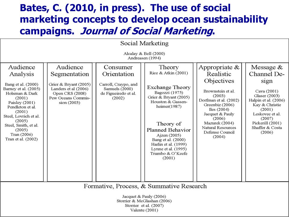 Bates, C. (2010, in press). The use of social marketing concepts to develop ocean sustainability campaigns. Journal of Social Marketing.