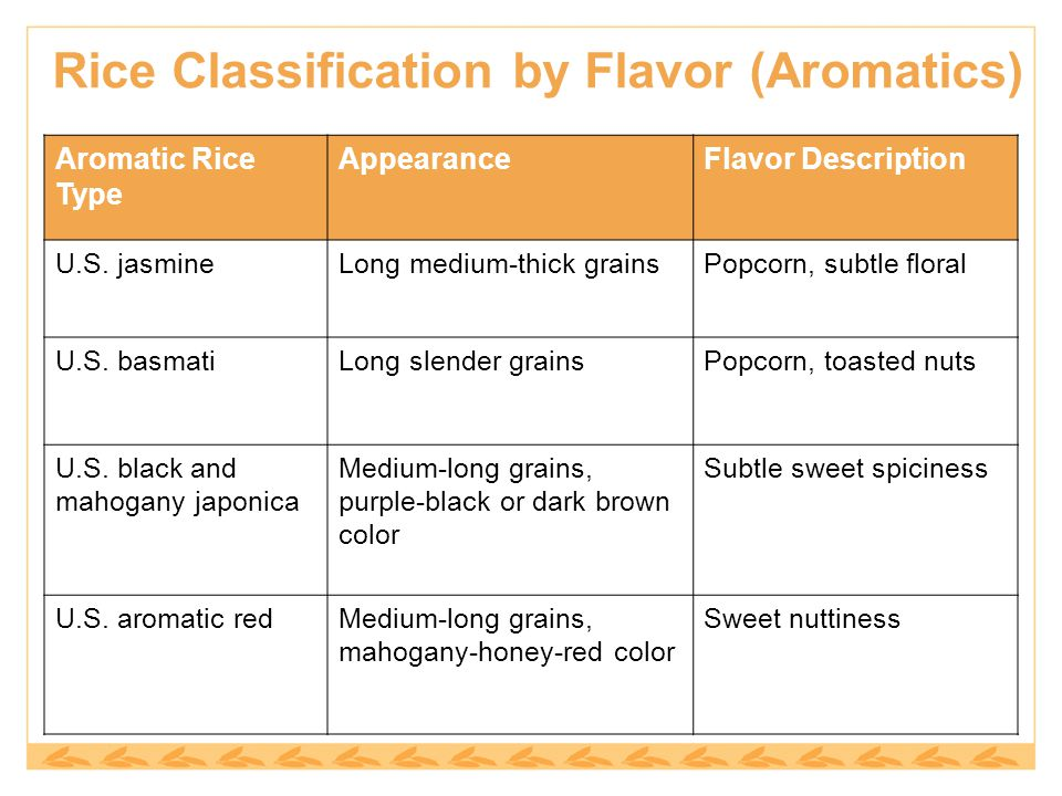 Aromatic Rice Type AppearanceFlavor Description U.S.