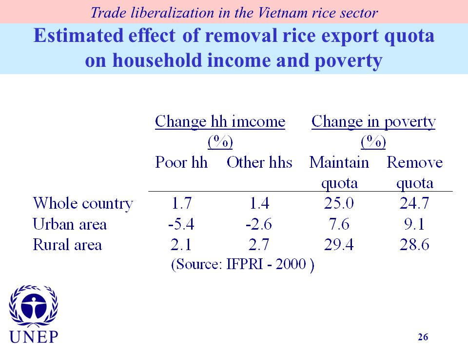 26 Estimated effect of removal rice export quota on household income and poverty Trade liberalization in the Vietnam rice sector