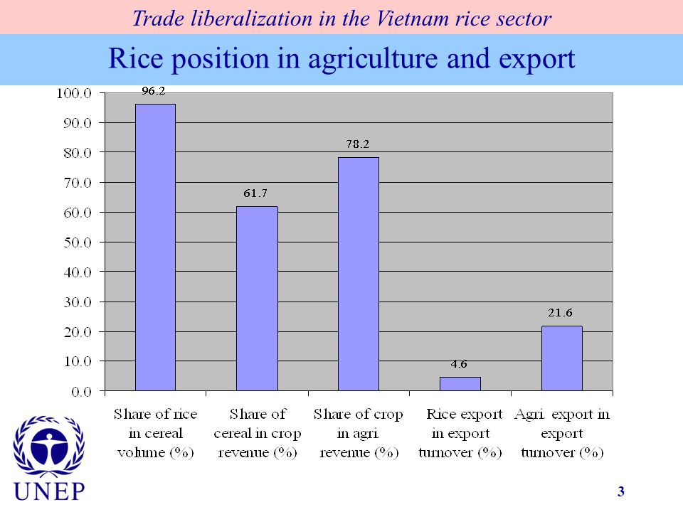 3 Rice position in agriculture and export Trade liberalization in the Vietnam rice sector