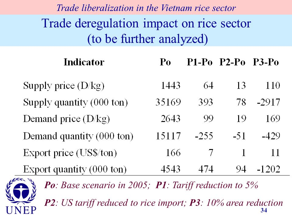 34 Trade deregulation impact on rice sector (to be further analyzed) Po: Base scenario in 2005; P1: Tariff reduction to 5% P2: US tariff reduced to rice import; P3: 10% area reduction Trade liberalization in the Vietnam rice sector