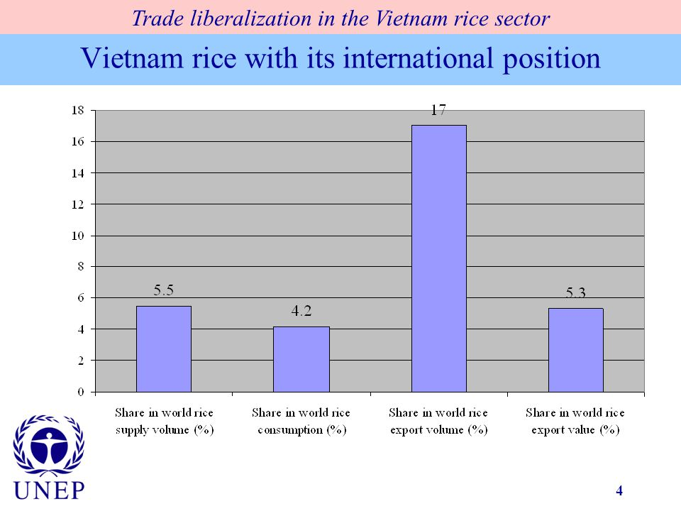 4 Vietnam rice with its international position Trade liberalization in the Vietnam rice sector