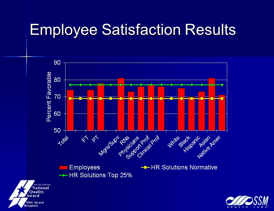 Employee Satisfaction Results