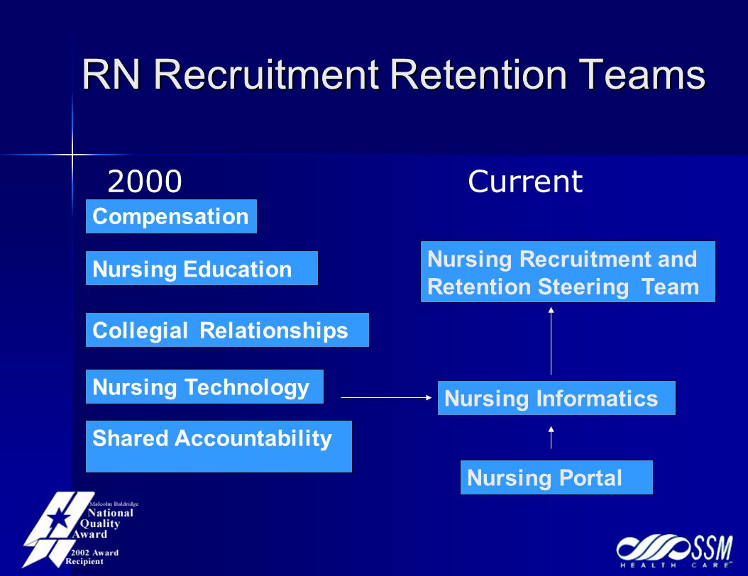RN Recruitment Retention Teams Nursing Education Nursing Recruitment and Retention Steering Team Nursing Technology Shared Accountability Collegial Re