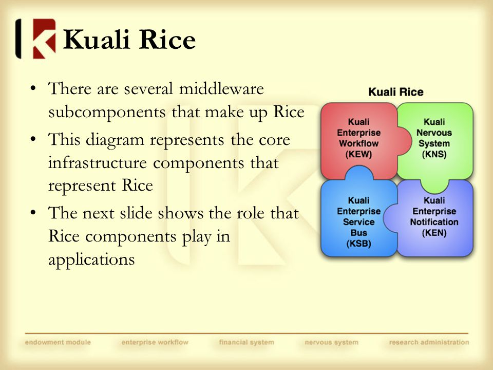 Kuali Rice There are several middleware subcomponents that make up Rice This diagram represents the core infrastructure components that represent Rice The next slide shows the role that Rice components play in applications