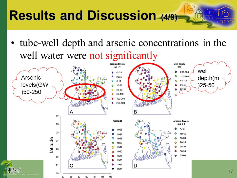 17 Results and Discussion (4/9) tube-well depth and arsenic concentrations in the well water were not significantly Arsenic levels(GW )50-250 well depth(m )25-50