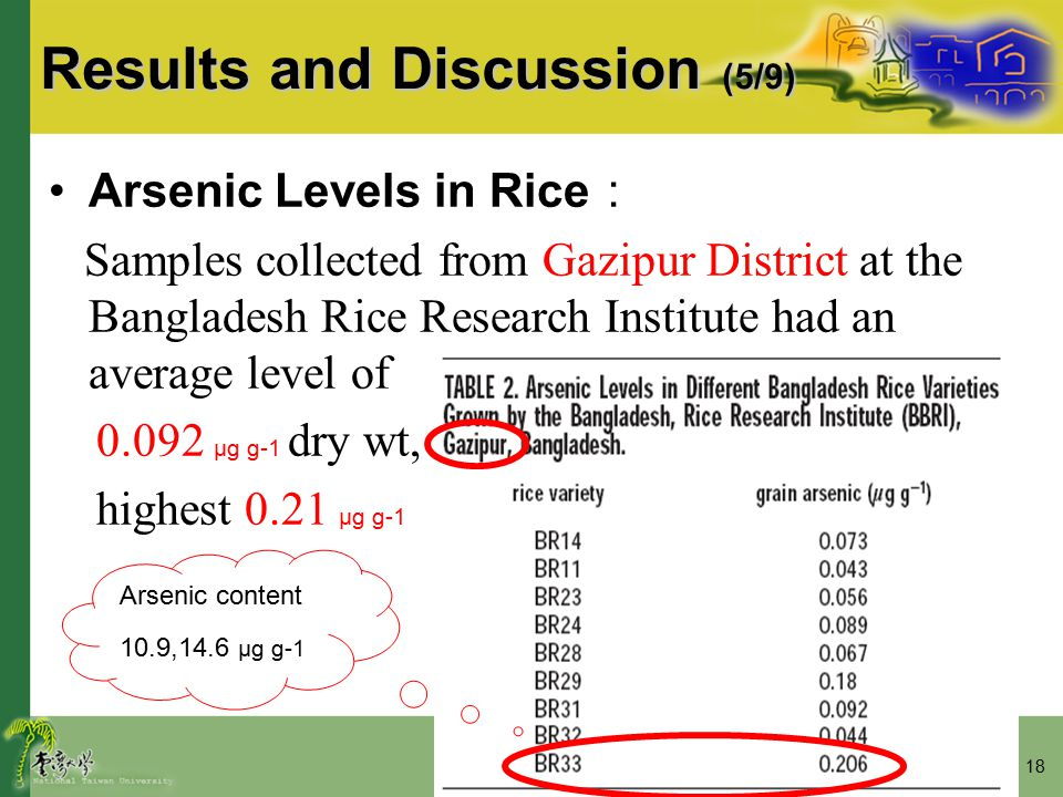 18 Results and Discussion (5/9) Arsenic Levels in Rice : Samples collected from Gazipur District at the Bangladesh Rice Research Institute had an aver