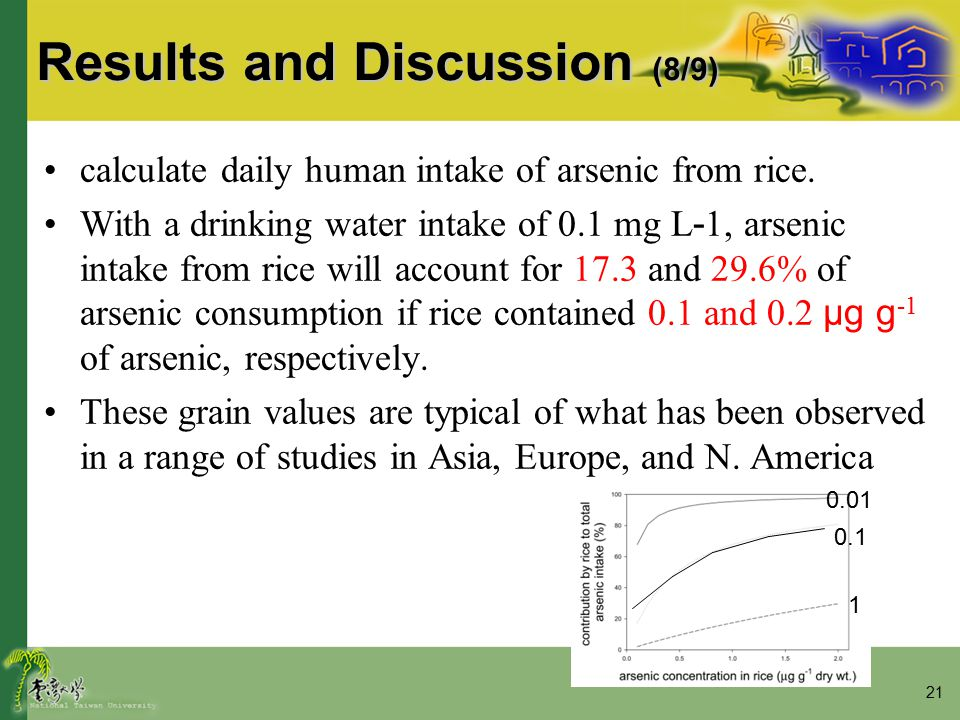 21 Results and Discussion (8/9) calculate daily human intake of arsenic from rice. With a drinking water intake of 0.1 mg L - 1, arsenic intake from r