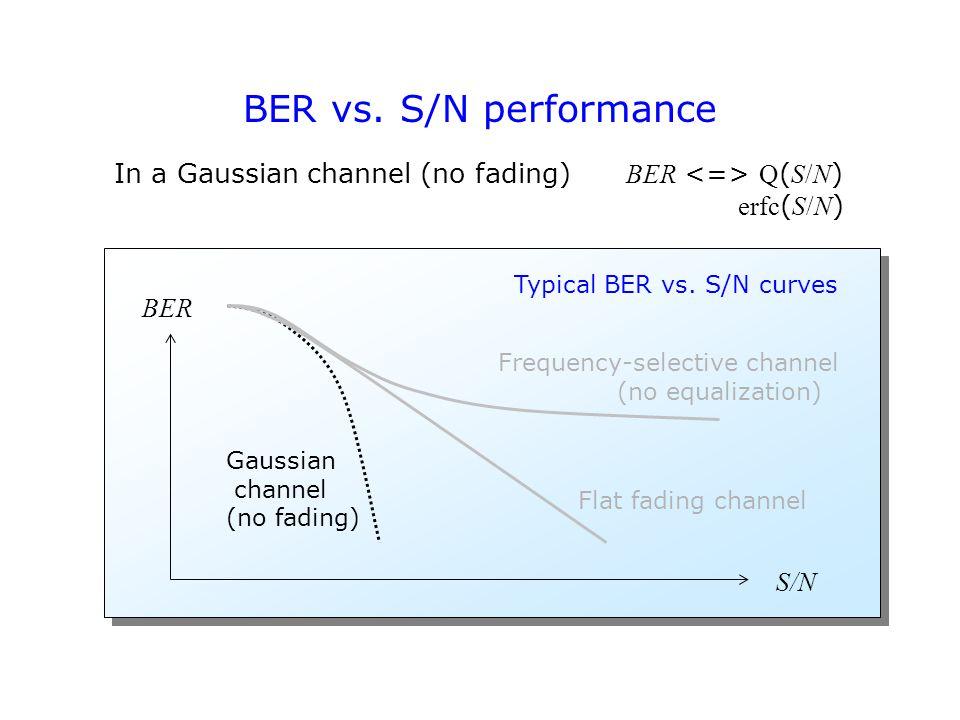 BER vs. S/N performance Typical BER vs.