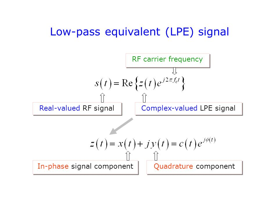 Low-pass equivalent (LPE) signal Real-valued RF signal Complex-valued LPE signal RF carrier frequency In-phase signal component Quadrature component