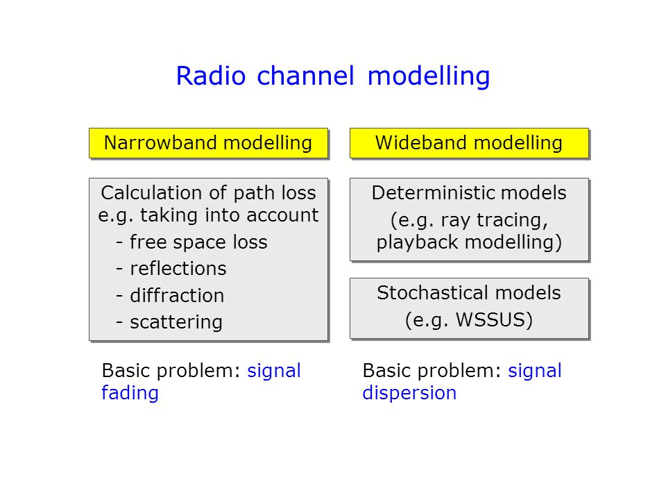 Signal fading in a narrowband channel magnitude of complex-valued LPE radio signal distance propagation paths fade signal replicas received via different propagation paths cause destructive interference Tx Rx