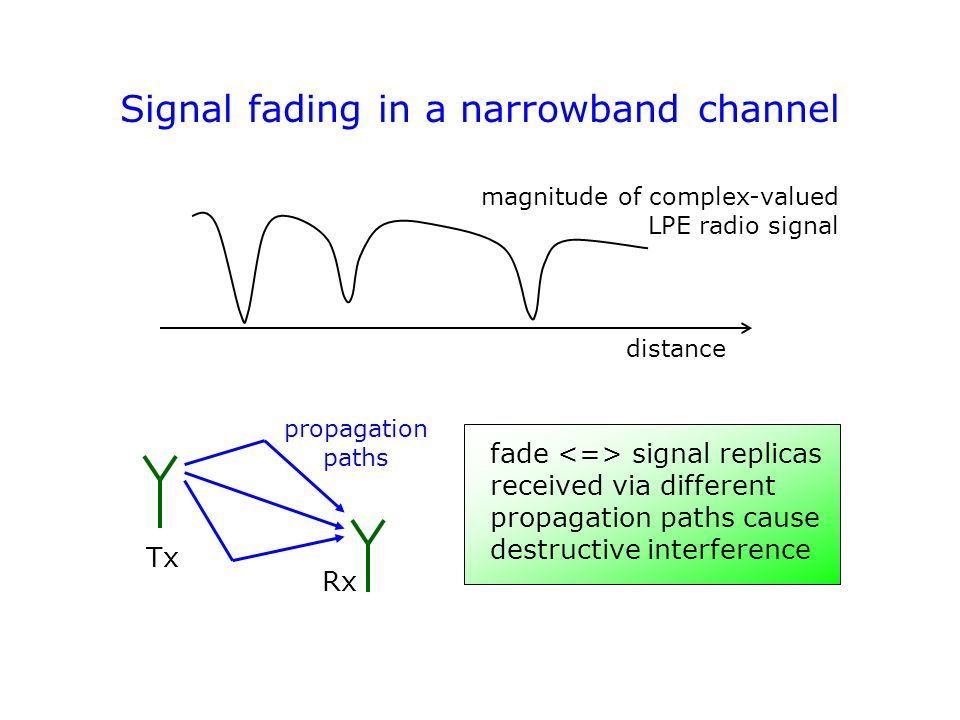 Fading: illustration in complex plane in-phase component quadrature phase component Tx Rx Received signal in vector form: resultant (= summation result) of propagation path vectors Wideband channel modelling: in addition to magnitudes and phases, also path delays are important.