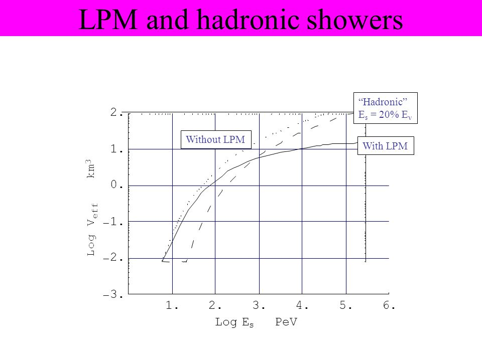 "LPM and hadronic showers With LPM Without LPM ""Hadronic"" E s = 20% E"