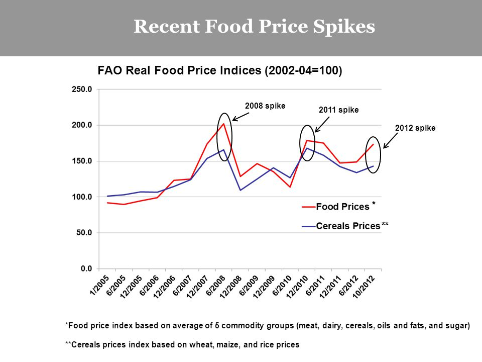 Recent Food Price Spikes FAO Real Food Price Indices (2002-04=100) *Food price index based on average of 5 commodity groups (meat, dairy, cereals, oils and fats, and sugar) **Cereals prices index based on wheat, maize, and rice prices * ** 2008 spike 2011 spike 2012 spike