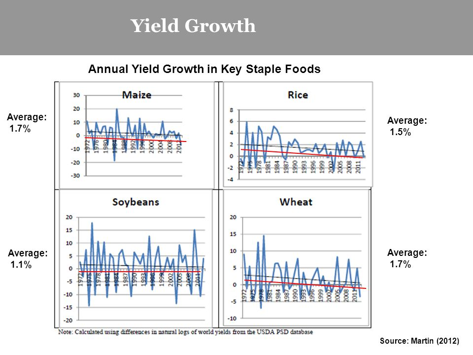Yield Growth Annual Yield Growth in Key Staple Foods Average: 1.7% Average: 1.5% Average: 1.7% Average: 1.1% Source: Martin (2012)