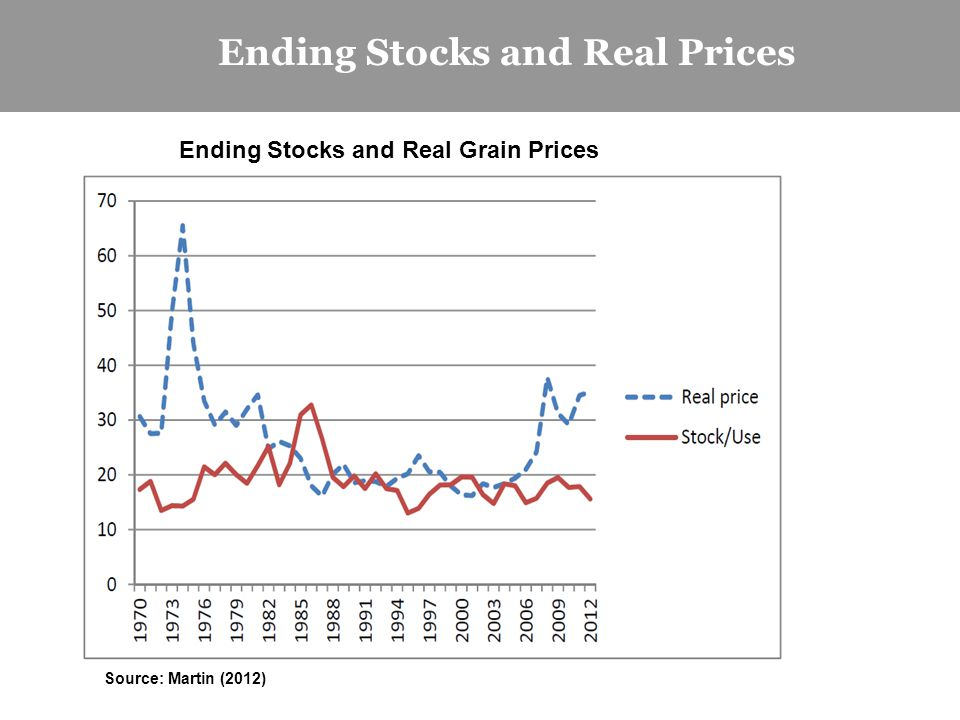 Ending Stocks and Real Prices Ending Stocks and Real Grain Prices Source: Martin (2012)