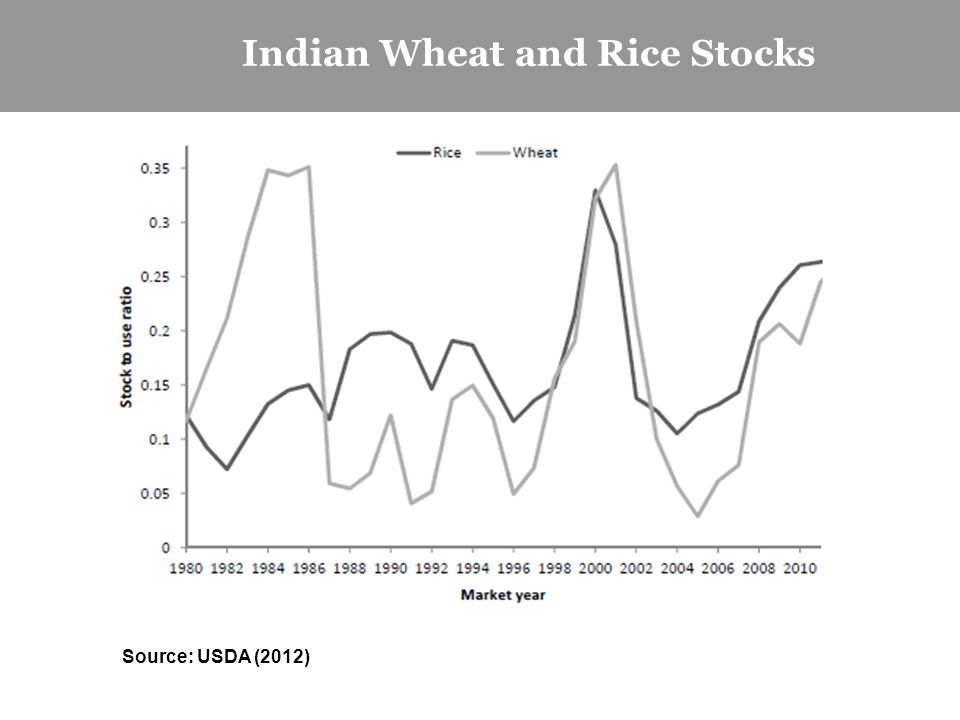 Indian Wheat and Rice Stocks Source: USDA (2012)
