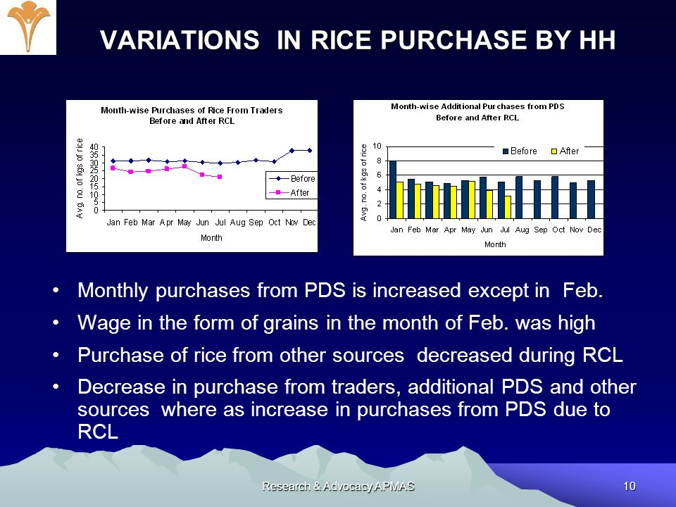 Research & Advocacy,APMAS10 VARIATIONS IN RICE PURCHASE BY HH VARIATIONS IN RICE PURCHASE BY HH Monthly purchases from PDS is increased except in Feb.