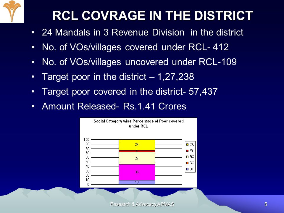 Research & Advocacy,APMAS5 RCL COVRAGE IN THE DISTRICT 24 Mandals in 3 Revenue Division in the district No. of VOs/villages covered under RCL- 412 No.