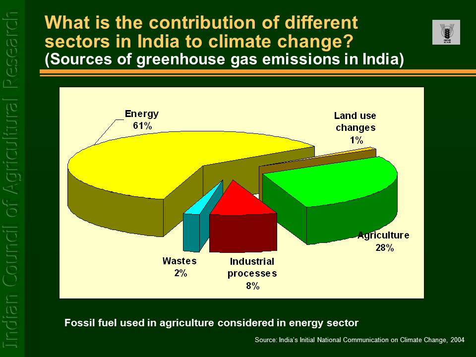 What is the contribution of different sectors in India to climate change? (Sources of greenhouse gas emissions in India) Source: India's Initial Natio