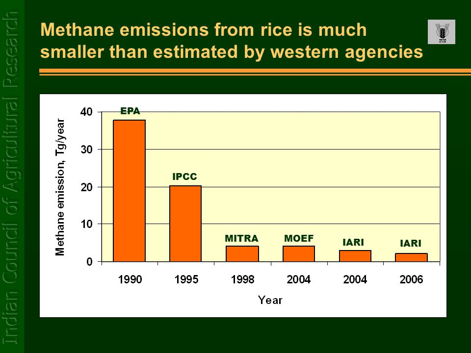 Methane emissions from rice is much smaller than estimated by western agencies EPA IPCC MITRAMOEF IARI