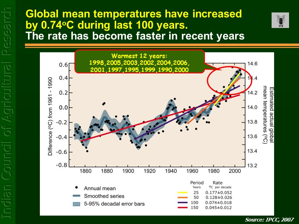 Warmest 12 years: 1998,2005,2003,2002,2004,2006, 2001,1997,1995,1999,1990,2000 Source: IPCC, 2007 Global mean temperatures have increased by 0.74 o C during last 100 years.