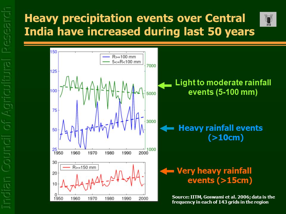 Heavy rainfall events (>10cm) Very heavy rainfall events (>15cm) Heavy precipitation events over Central India have increased during last 50 years Source: IITM, Goswami et al.