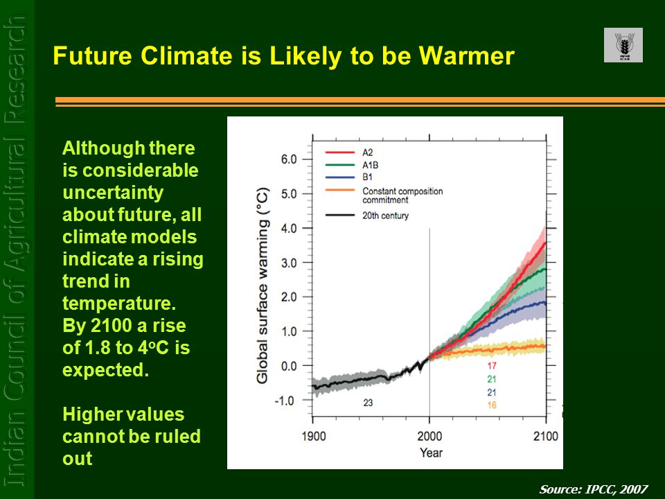 Future Climate is Likely to be Warmer Source: IPCC, 2007 Although there is considerable uncertainty about future, all climate models indicate a rising