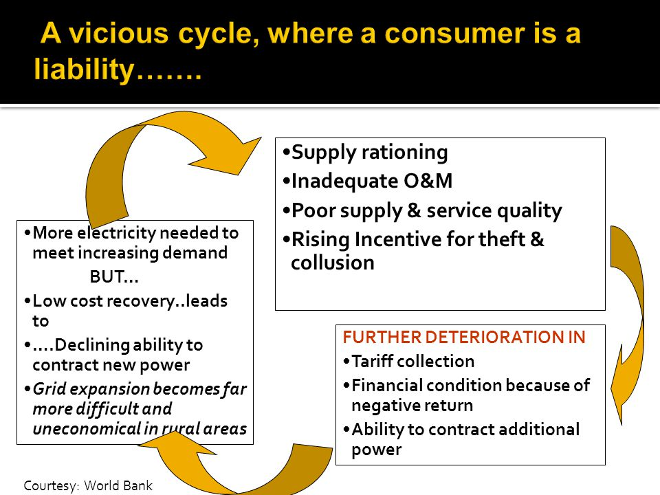 Supply rationing Inadequate O&M Poor supply & service quality Rising Incentive for theft & collusion FURTHER DETERIORATION IN Tariff collection Financial condition because of negative return Ability to contract additional power More electricity needed to meet increasing demand BUT… Low cost recovery..leads to ….Declining ability to contract new power Grid expansion becomes far more difficult and uneconomical in rural areas Courtesy: World Bank