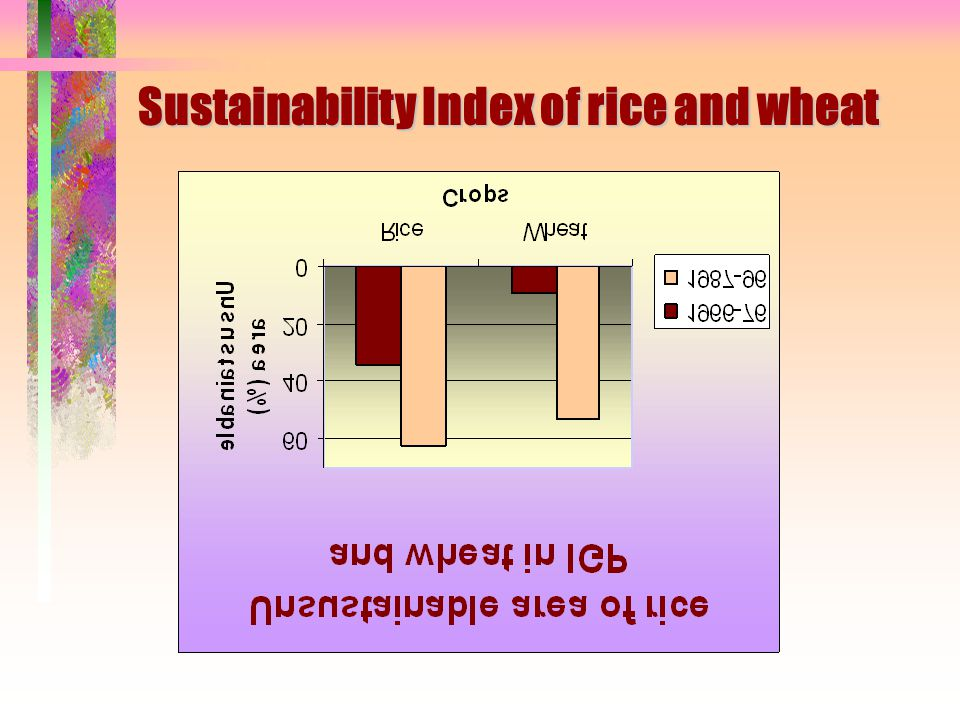 Sustainability Index of rice and wheat
