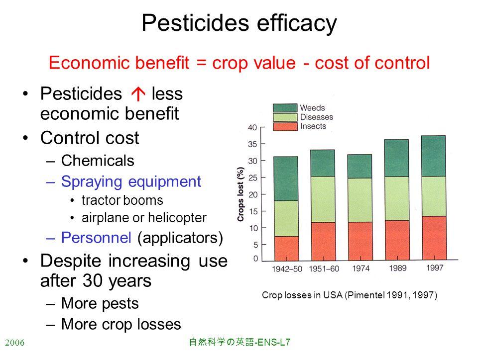 2006 自然科学の英語 -ENS-L7 Crop losses in USA (Pimentel 1991, 1997) Pesticides efficacy Pesticides  less economic benefit Control cost –Chemicals –Spraying