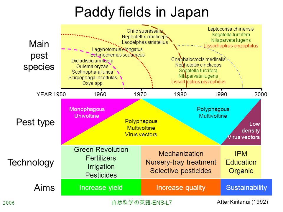 2006 自然科学の英語 -ENS-L7 Paddy fields in Japan Pest type Monophagous Univoltine Polyphagous Multivoltine Virus vectors Polyphagous Multivoltine Low densit